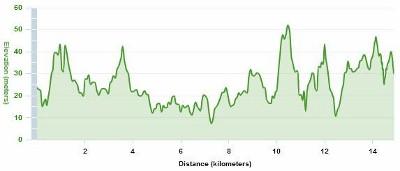 Happy Run Elevation (GF405)